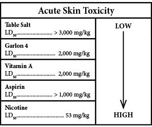 AcuteSkinToxicity